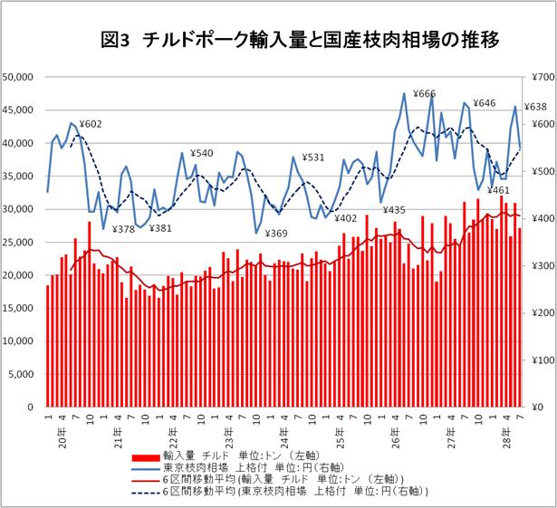 図3 チルドポーク輸入量と国産枝肉相場の推移