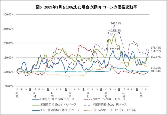 図5 2009年1月を100とした場合の豚肉・コーンの価格変動率