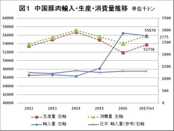 図1 中国豚肉輸入・生産・消費量推移