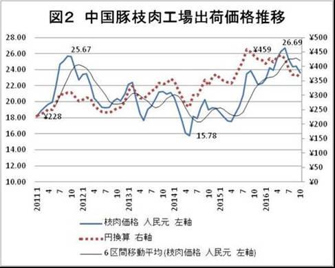 図2 中国豚枝肉工場出荷価格推移