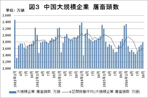 図3 中国大規模企業 屠畜頭数