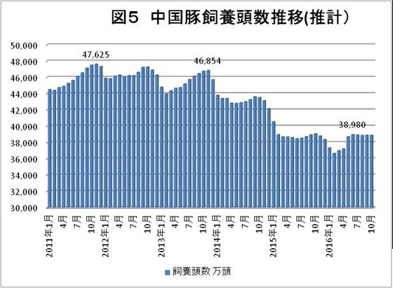 図5 中国豚飼養頭数推移(推計)