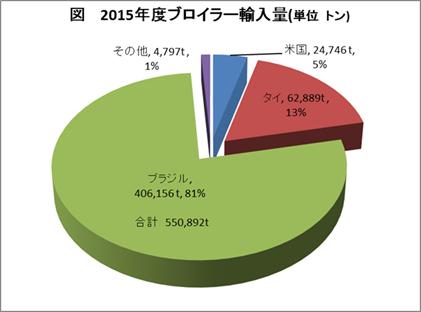 図 2015年ブロイラー輸入量(単位 トン)