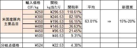 米国産豚肉主要品目の関税額