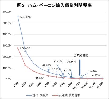 図2 ハム・ベーコン輸入価格別関税率