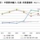 世界一の豚肉消費大国:中国の動向をレポート