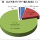 日本の食肉需給に悪影響‐ブラジル産鶏肉の食肉不正問題